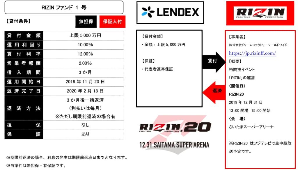 LENDEX「RIZINファンド1号」