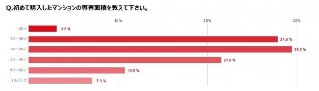 女性の住まい 人気の床面積