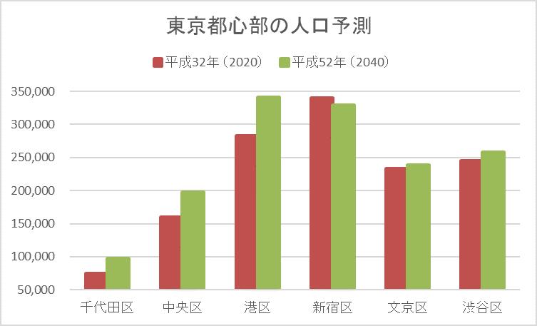 東京都心部の人口予測