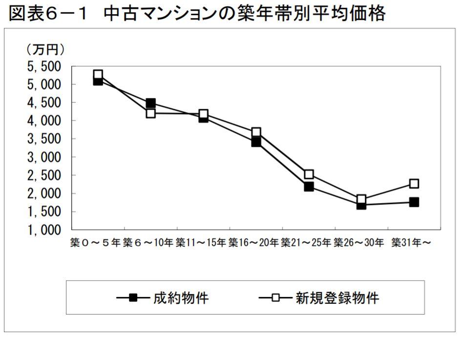 中古マンションの築年帯別平均価格グラフ