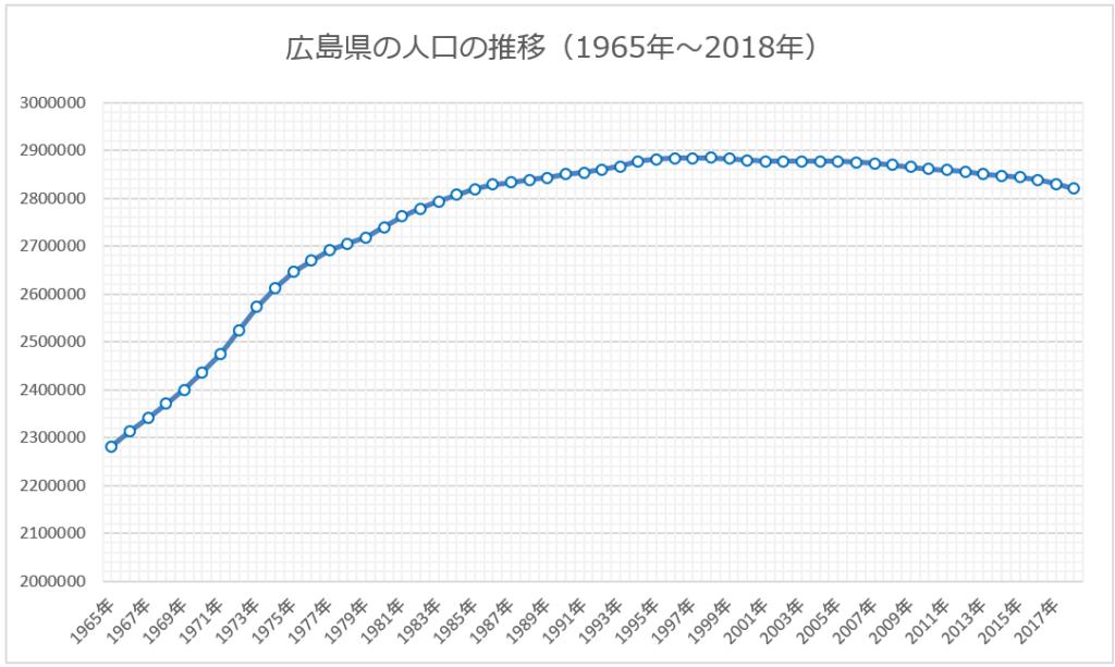 1965年から2018年までの広島県の人口推移